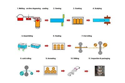 Direct Casting (D.C ) processing