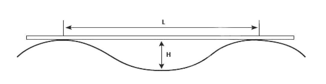 Side view of wave height and length